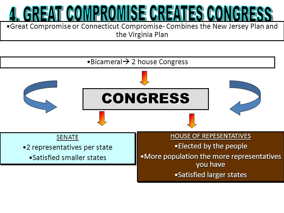 4. GREAT COMPROMISE CREATES CONGRESS