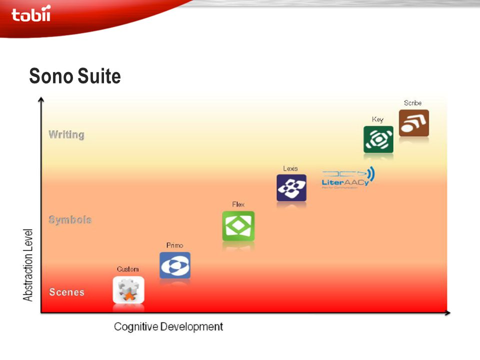 Sono Suite Developed to promote growth and development
