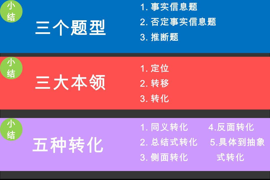三个题型 三大本领 五种转化 小结 1. 事实信息题 2. 否定事实信息题 3. 推断题 小结 1. 定位 2. 转移 3. 转化