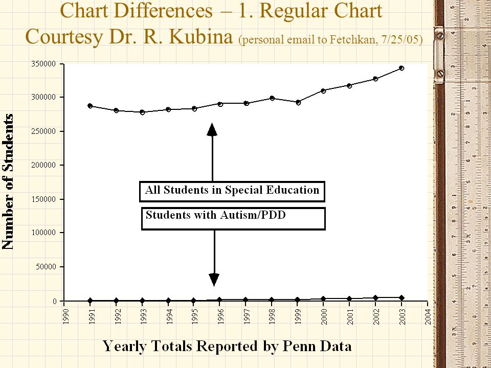 Chart Differences – 1. Regular Chart Courtesy Dr. R