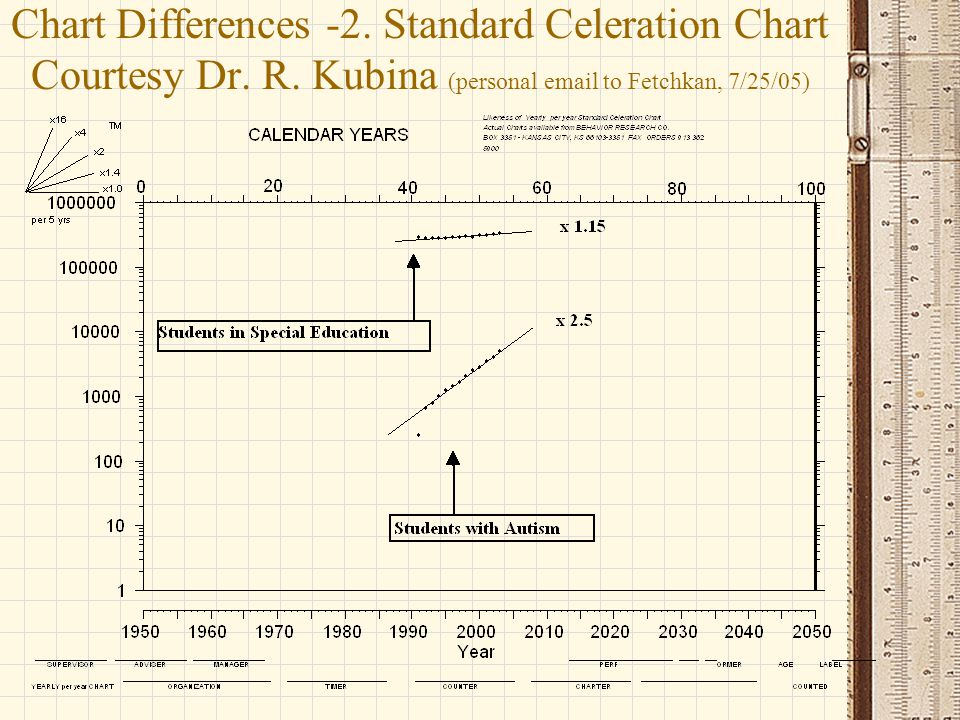 Chart Differences -2. Standard Celeration Chart Courtesy Dr. R
