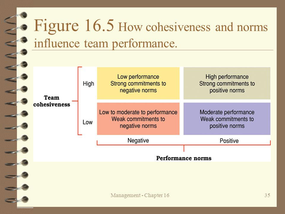 Figure 16.5 How cohesiveness and norms influence team performance.