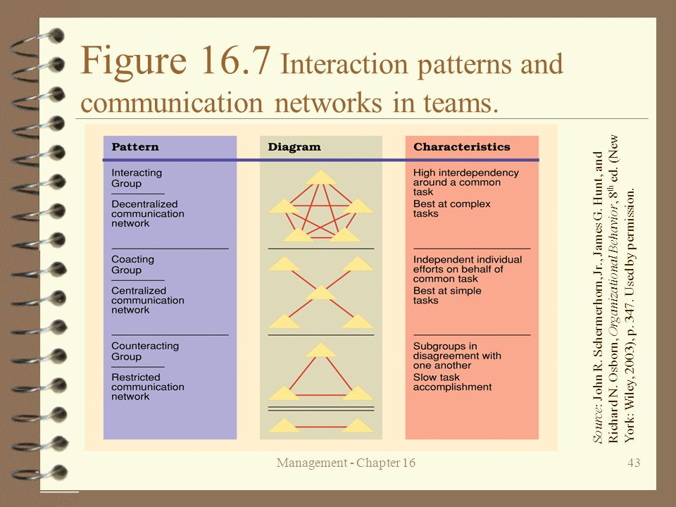 Figure 16.7 Interaction patterns and communication networks in teams.