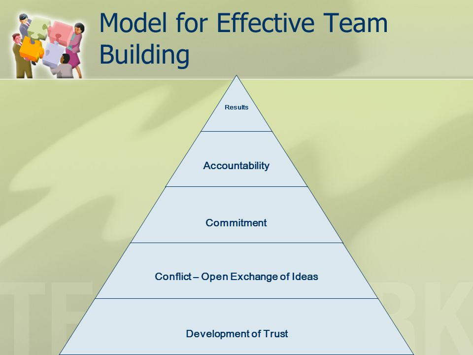 Model for Effective Team Building