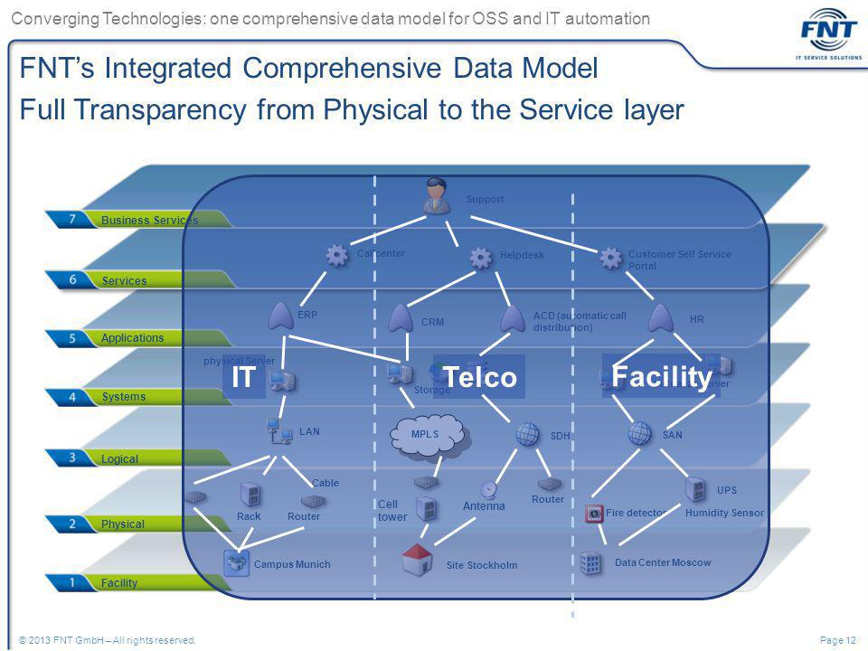 Converging Technologies: one comprehensive data model for OSS and IT automation