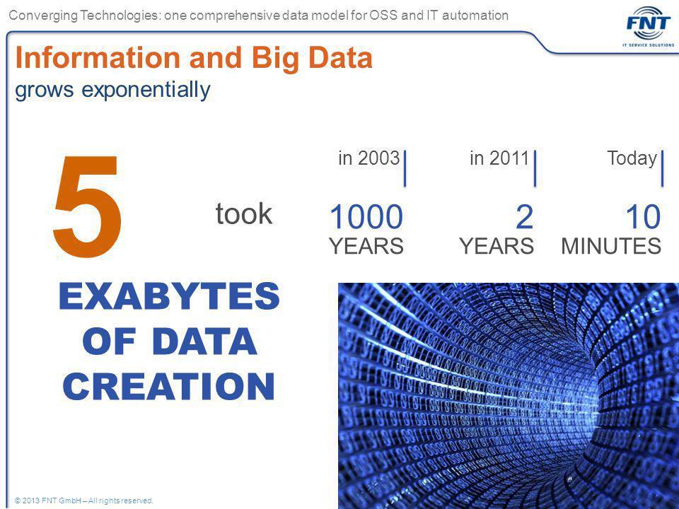 5 EXABYTES OF DATA CREATION 1000 YEARS 2 YEARS 10 MINUTES