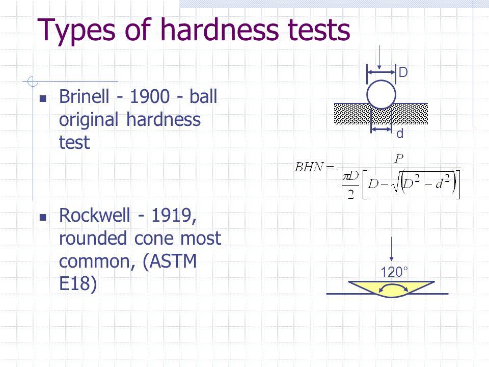 Types of hardness tests