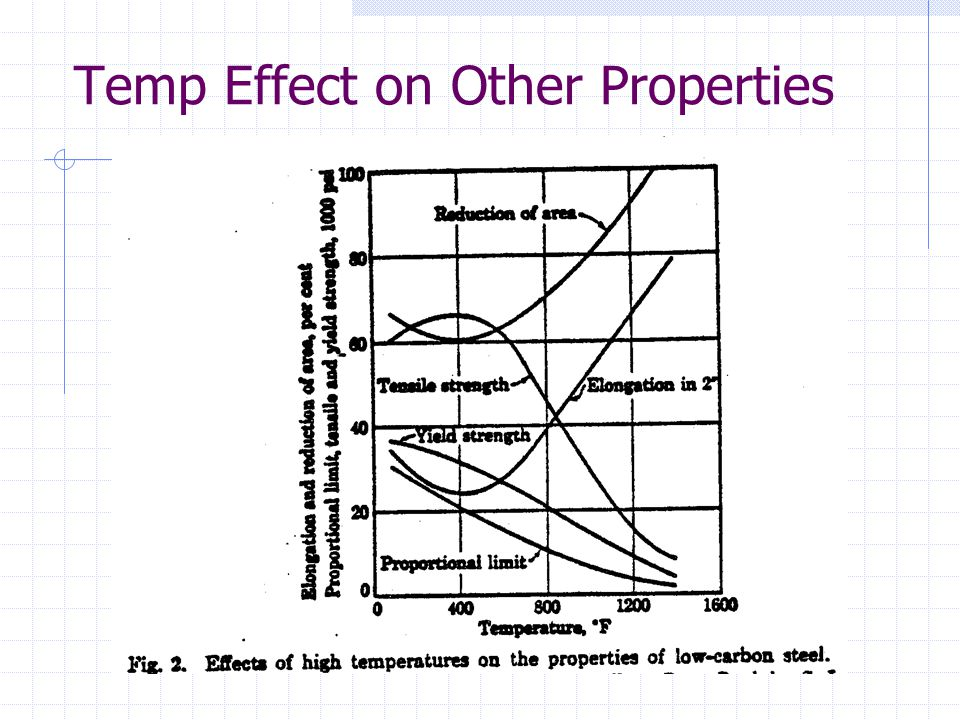 Temp Effect on Other Properties