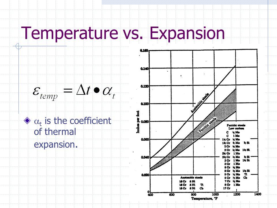 Temperature vs. Expansion