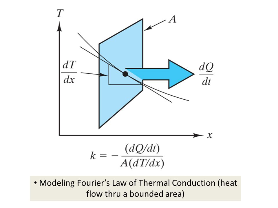 Modeling Fourier's Law of Thermal Conduction (heat flow thru a bounded area)