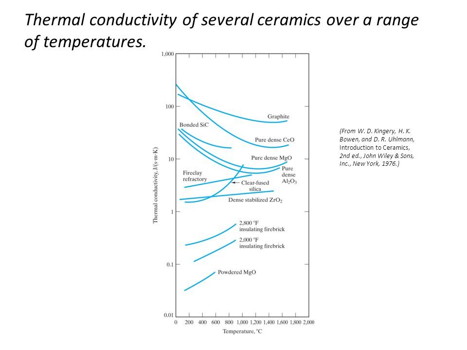 Thermal conductivity of several ceramics over a range of temperatures.