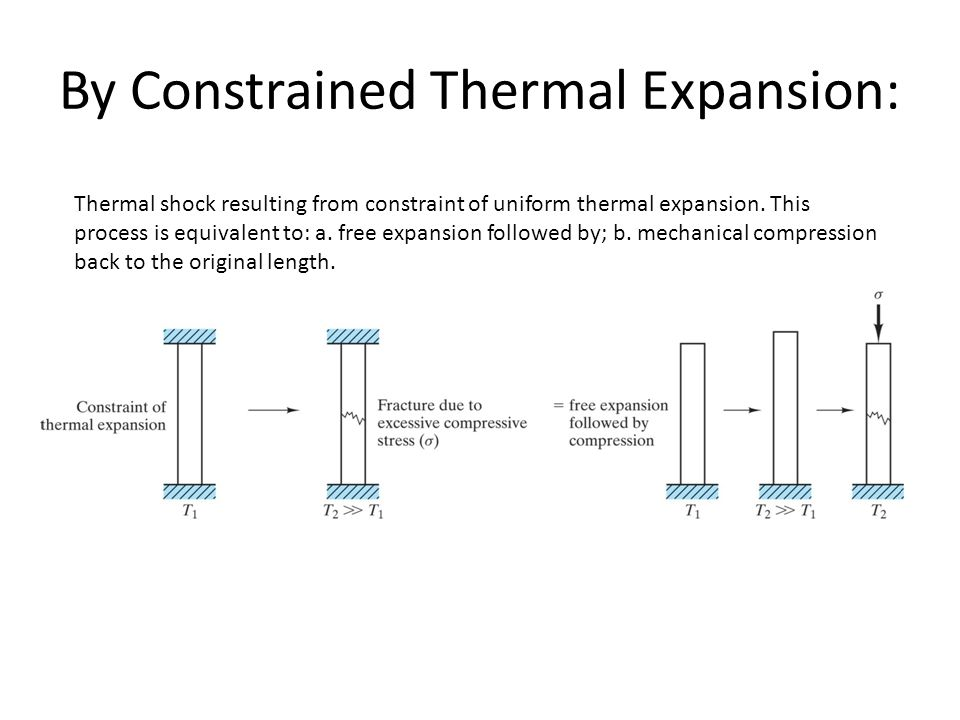 By Constrained Thermal Expansion: