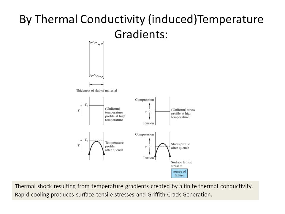 By Thermal Conductivity (induced)Temperature Gradients: