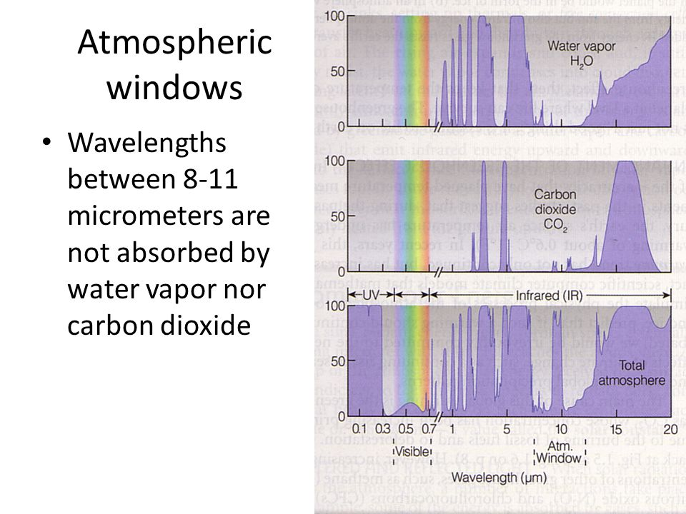Atmospheric windows Wavelengths between 8-11 micrometers are not absorbed by water vapor nor carbon dioxide.