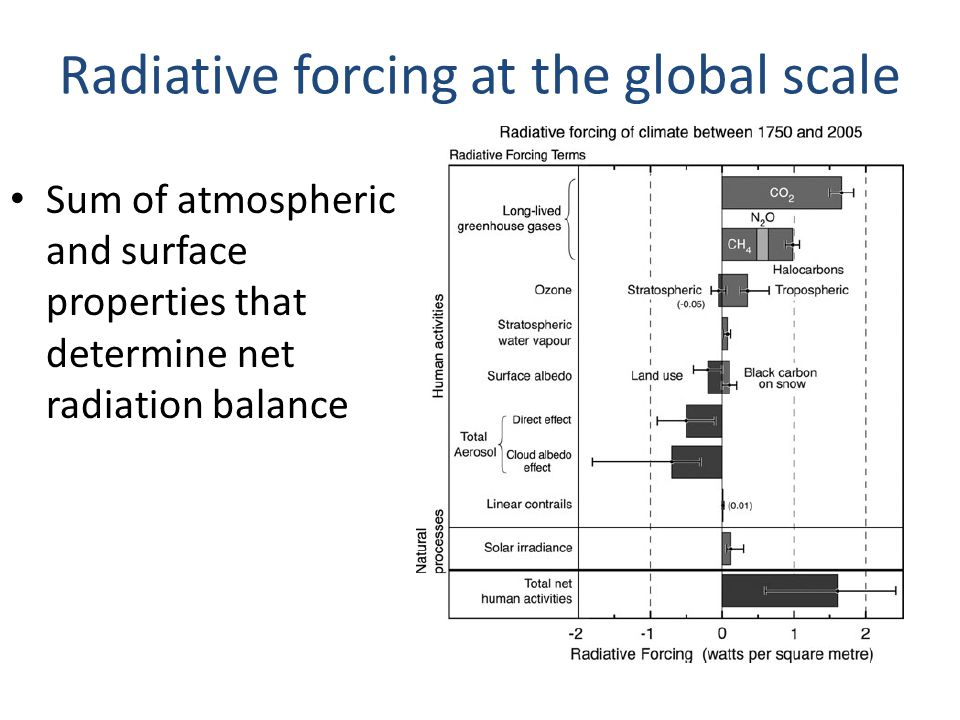 Radiative forcing at the global scale