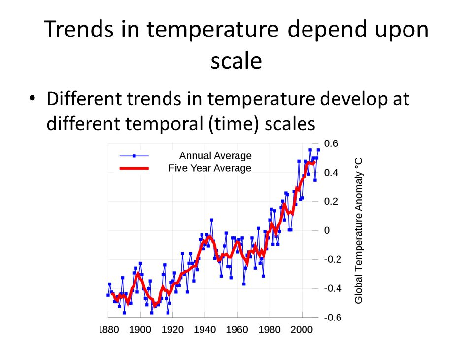 Trends in temperature depend upon scale