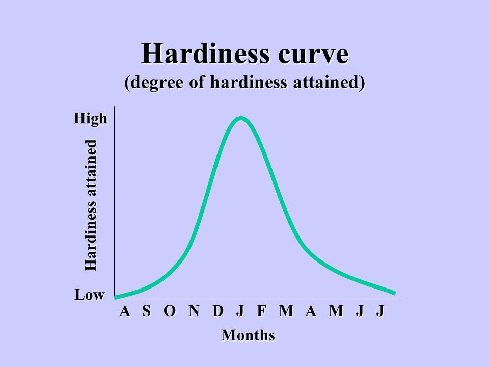 Hardiness curve (degree of hardiness attained)