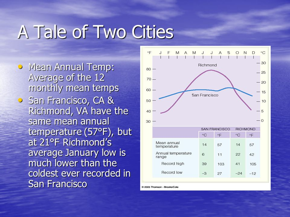 A Tale of Two Cities Mean Annual Temp: Average of the 12 monthly mean temps.