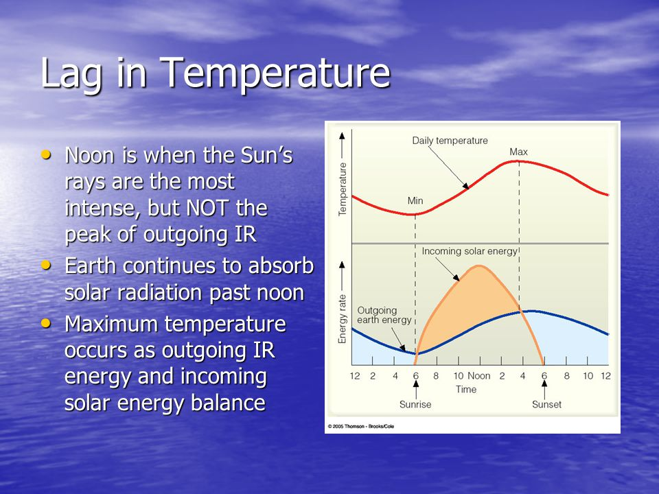 Lag in Temperature Noon is when the Sun's rays are the most intense, but NOT the peak of outgoing IR.