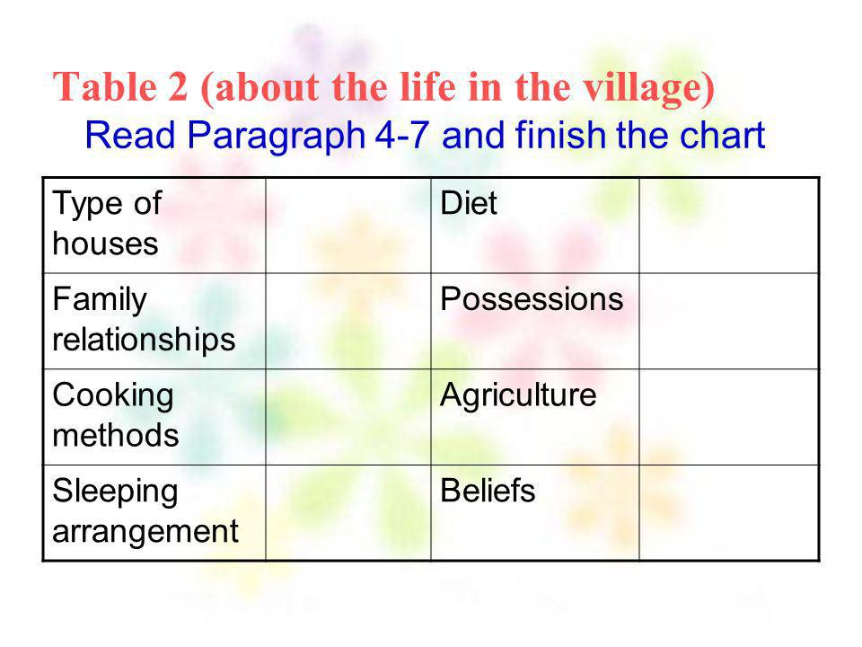 Table 2 (about the life in the village) Read Paragraph 4-7 and finish the chart