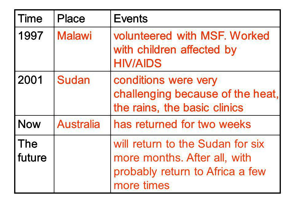 Time Place. Events. 1997. Malawi. volunteered with MSF. Worked with children affected by HIV/AIDS.