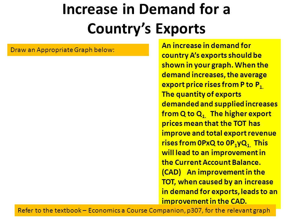 Increase in Demand for a Country's Exports