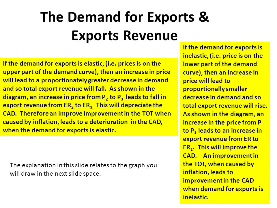 The Demand for Exports & Exports Revenue
