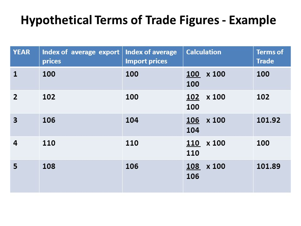 Hypothetical Terms of Trade Figures - Example