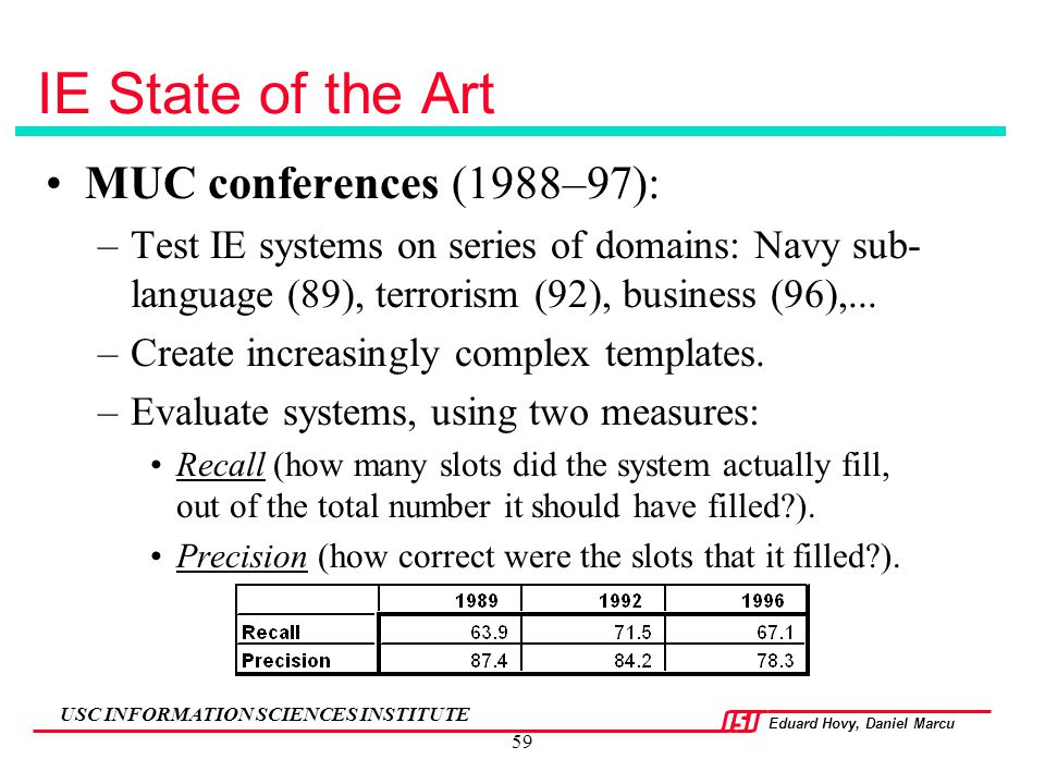 IE State of the Art MUC conferences (1988–97):