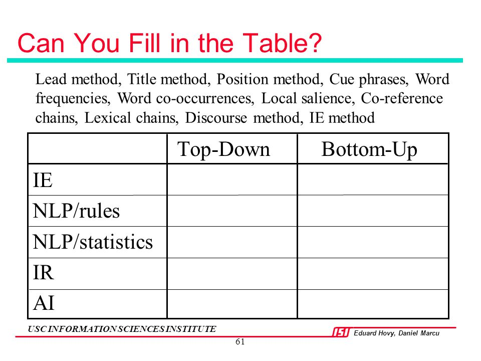 Can You Fill in the Table