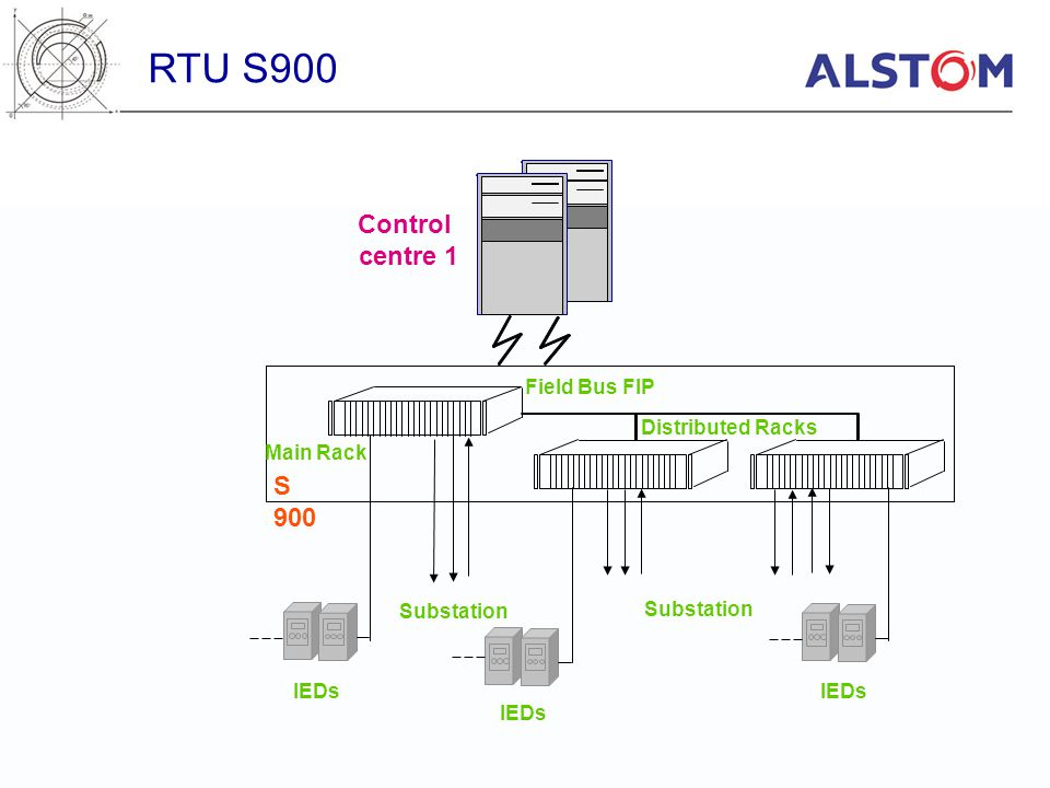 RTU S900 Control centre 1 S 900 Field Bus FIP Distributed Racks