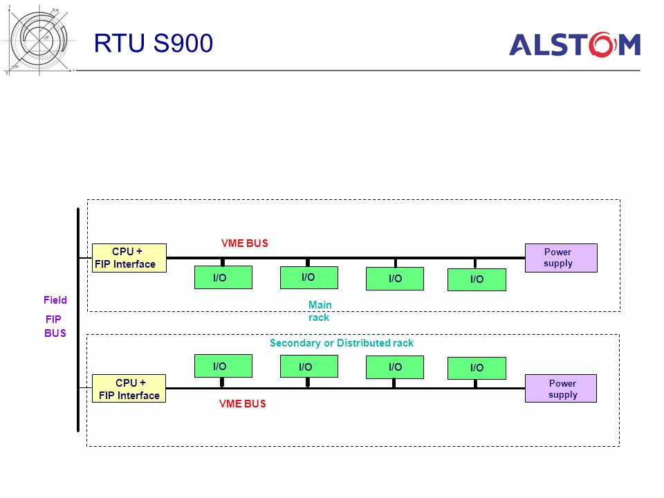 RTU S900 VME BUS CPU + FIP Interface I/O I/O I/O I/O Field Main rack