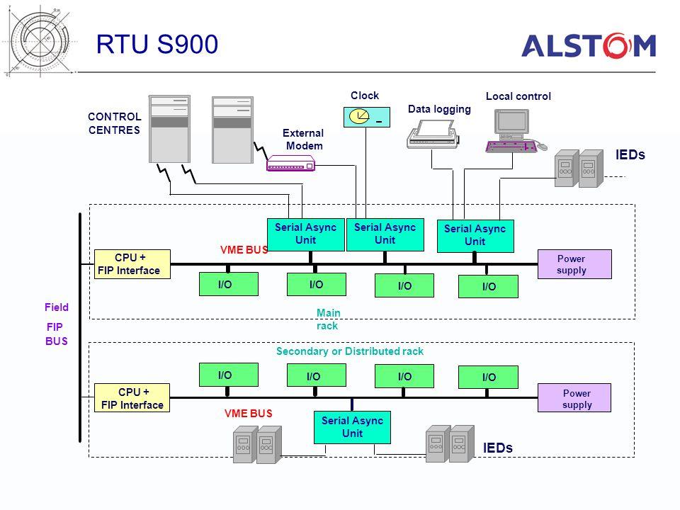 RTU S900 Clock. Local control. Data logging. CONTROL. CENTRES. External. Modem. IEDs. Serial Async.