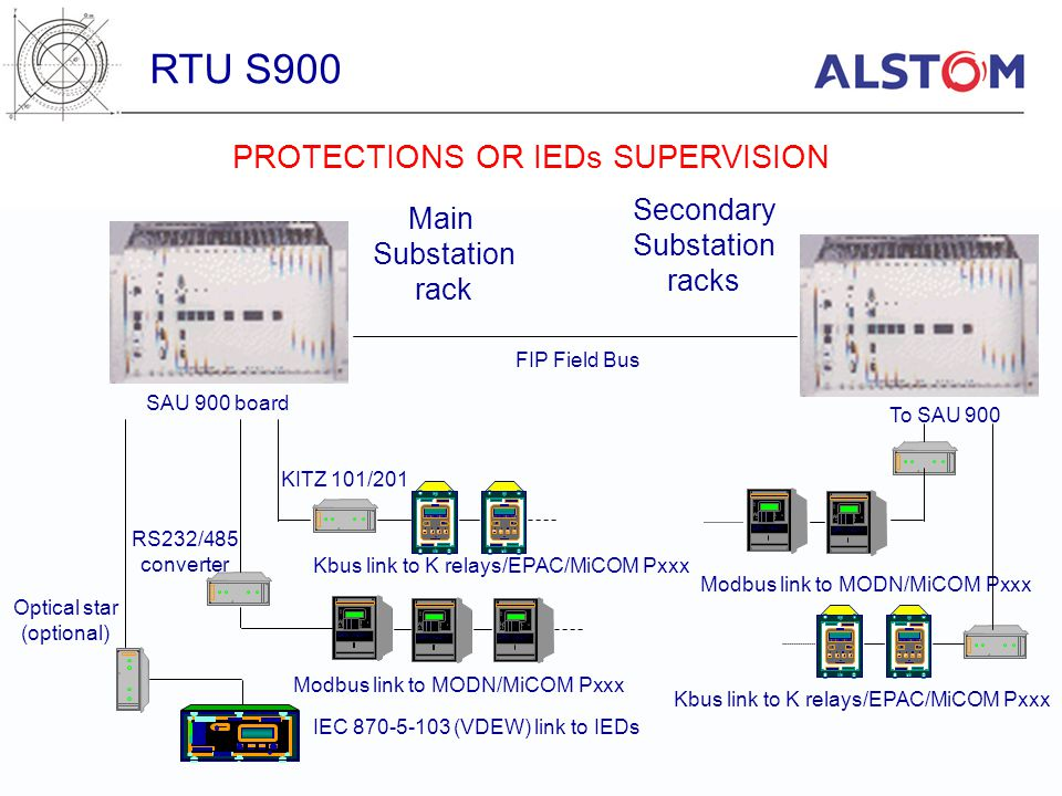 RTU S900 PROTECTIONS OR IEDs SUPERVISION Secondary Main Substation