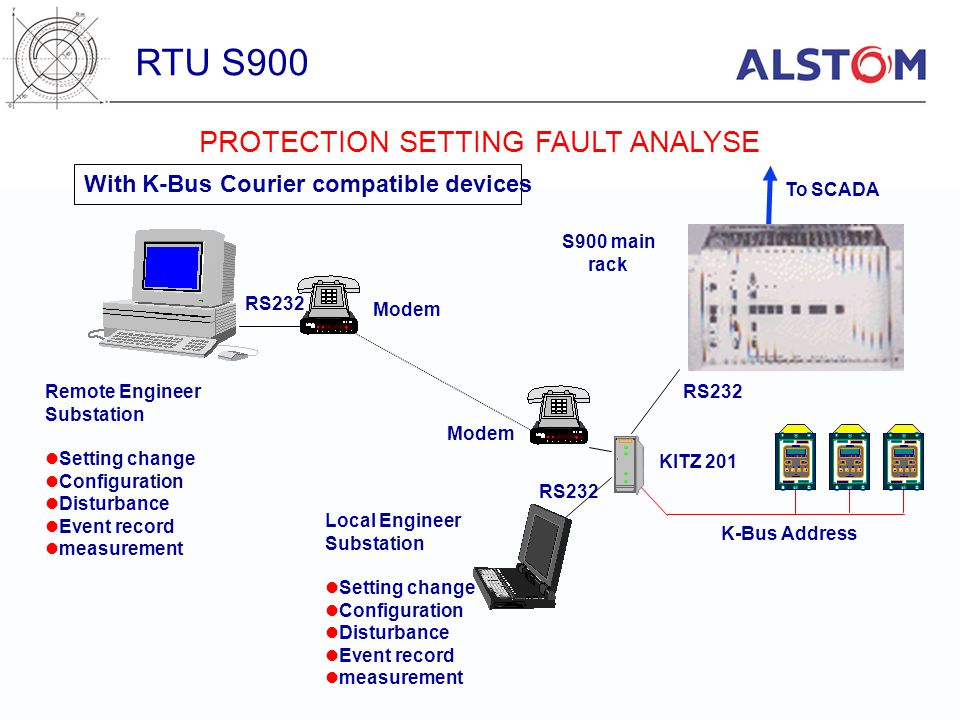 PROTECTION SETTING FAULT ANALYSE