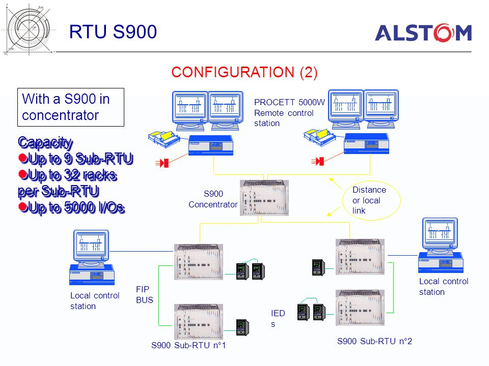 RTU S900 CONFIGURATION (2) With a S900 in concentrator Capacity