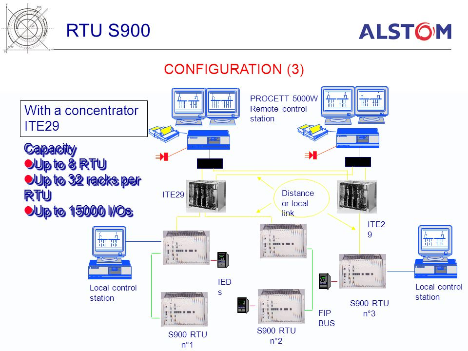 RTU S900 CONFIGURATION (3) With a concentrator ITE29 Capacity