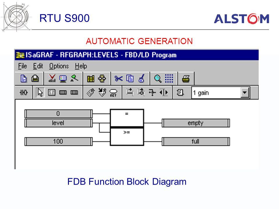 RTU S900 FDB Function Block Diagram AUTOMATIC GENERATION