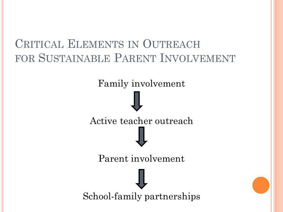 Critical Elements in Outreach for Sustainable Parent Involvement
