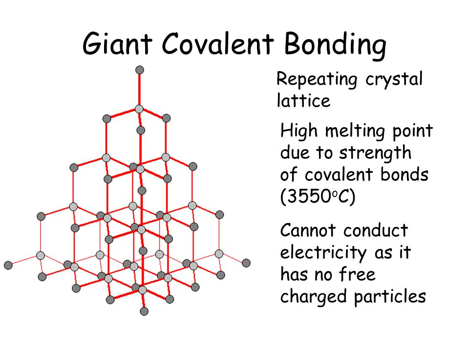 Giant Covalent Bonding