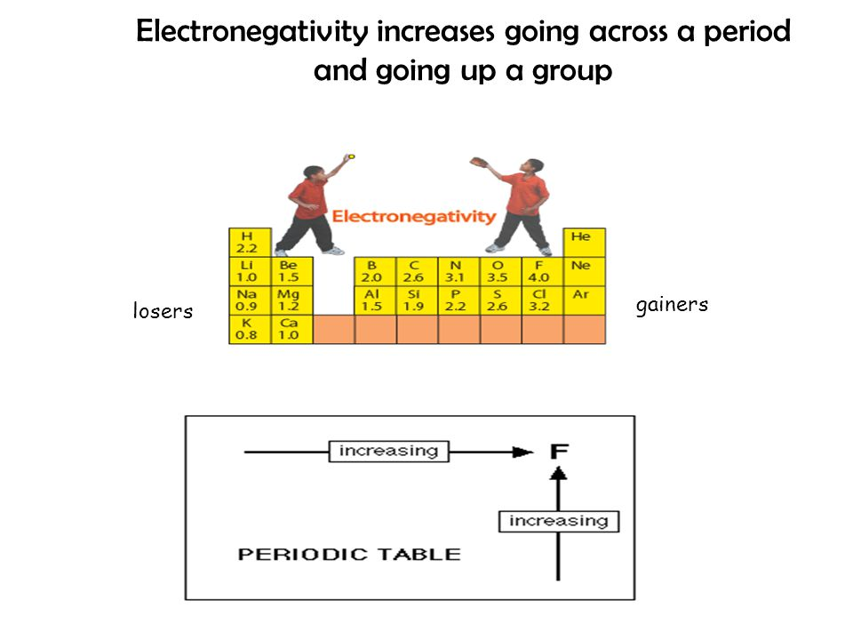 Electronegativity increases going across a period