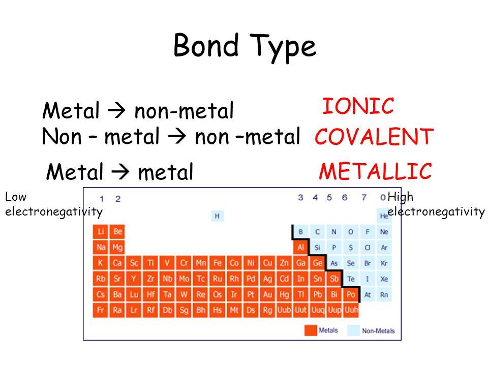 Bond Type IONIC Metal  non-metal COVALENT Non – metal  non –metal