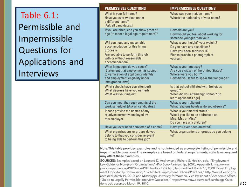 Table 6.1: Permissible and Impermissible Questions for Applications and Interviews