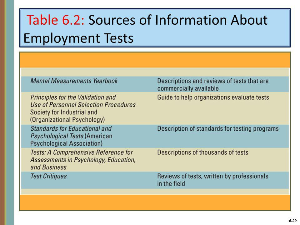 Table 6.2: Sources of Information About Employment Tests