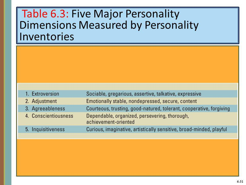 Table 6.3: Five Major Personality Dimensions Measured by Personality Inventories