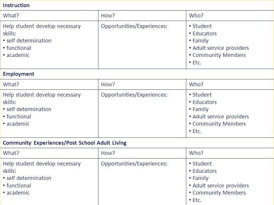 Help student develop necessary skills: self determination functional