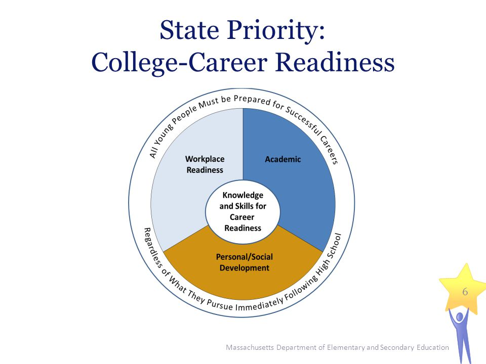 State Priority: College-Career Readiness