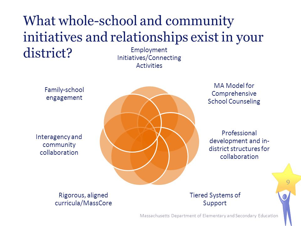 What whole-school and community initiatives and relationships exist in your district