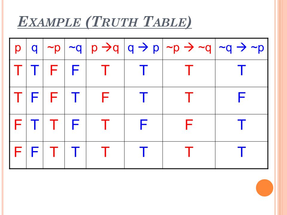 Example (Truth Table) p q ~p ~q p q q  p ~p  ~q ~q  ~p T F