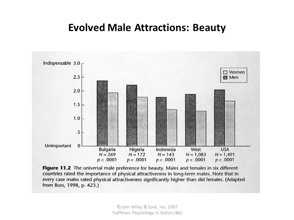 Evolved Male Attractions: Beauty